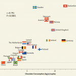 Messerli, Franz H.: Chocolate Consumption, Cognitive Function, and Nobel Laureates 18 de octubre de 2012 New England Journal of Medicine, 367, 1562-1564 doi:10.1056/NEJMon1211064